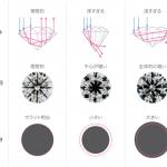 ダイヤモンドはやっぱりカットが大事!